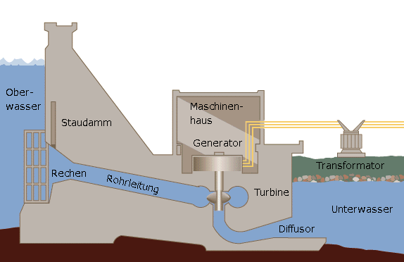 Herkunft und Menge des Stadtwerke Wasserstroms