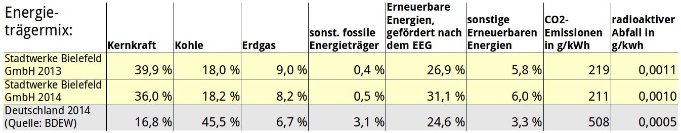 Energieträgermix_Bielefeld